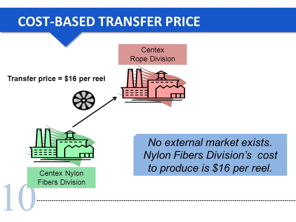 10 COST-BASED TRANSFER PRICE Centex Nylon Fibers Division Centex Rope Division No external market exists. Nylon Fibers Division's cost to produce is $