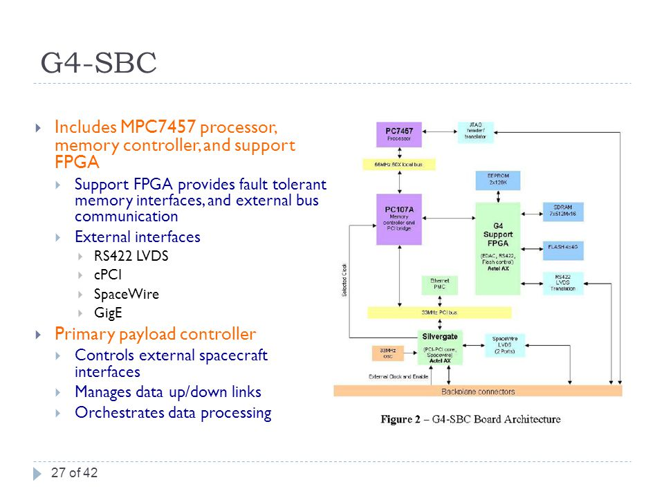 G4-SBC  Includes MPC7457 processor, memory controller, and support FPGA  Support FPGA provides fault tolerant memory interfaces, and external bus communication  External interfaces  RS422 LVDS  cPCI  SpaceWire  GigE  Primary payload controller  Controls external spacecraft interfaces  Manages data up/down links  Orchestrates data processing 27 of 42