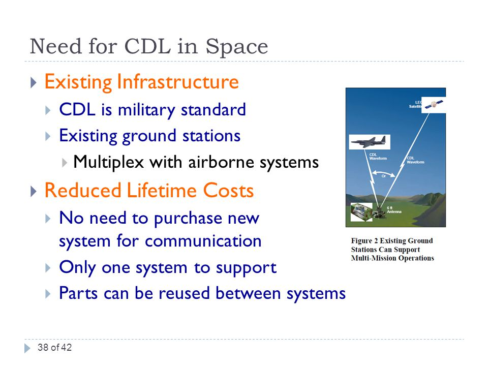 Need for CDL in Space  Existing Infrastructure  CDL is military standard  Existing ground stations  Multiplex with airborne systems  Reduced Lifetime Costs  No need to purchase new system for communication  Only one system to support  Parts can be reused between systems 38 of 42