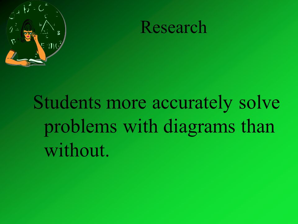 Research Students more accurately solve problems with diagrams than without.