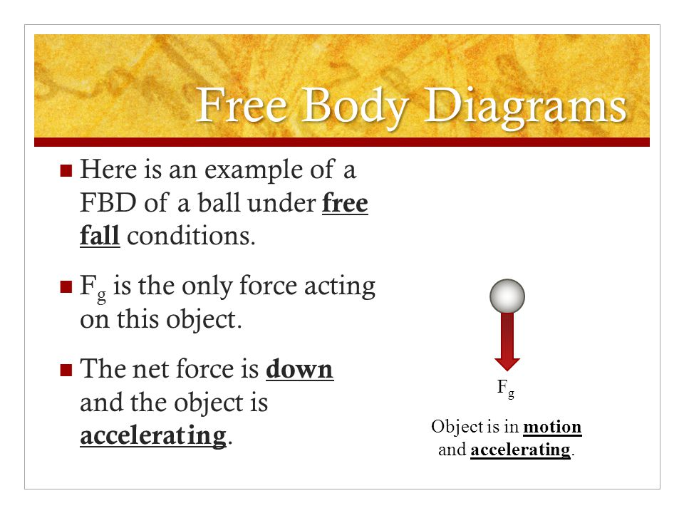 Free Body Diagrams Here is an example of a FBD of a box being pulled by a rope at a constant speed on a flat surface. F g and F N are still opposite a