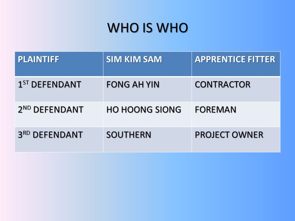 WHO IS WHO PLAINTIFF SIM KIM SAM APPRENTICE FITTER 1 ST DEFENDANT FONG AH YIN CONTRACTOR 2 ND DEFENDANT HO HOONG SIONG FOREMAN 3 RD DEFENDANT SOUTHERN PROJECT OWNER