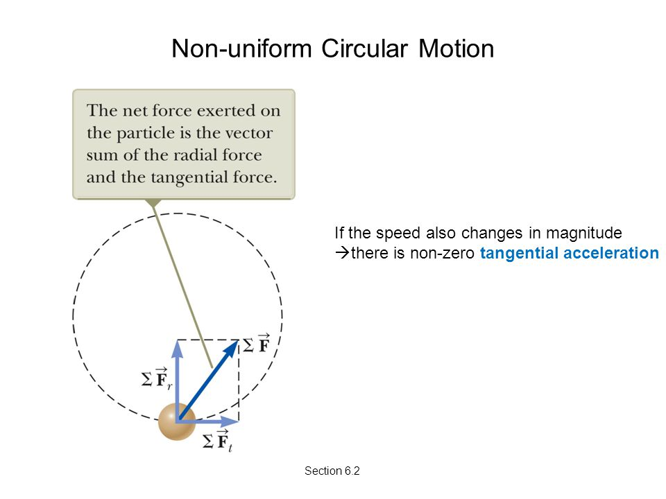Non-uniform Circular Motion Section 6.2 If the speed also changes in magnitude  there is non-zero tangential acceleration