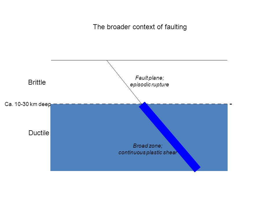 Brittle Ductile Fault plane; episodic rupture Broad zone; continuous plastic shear Ca. 10-30 km deep The broader context of faulting