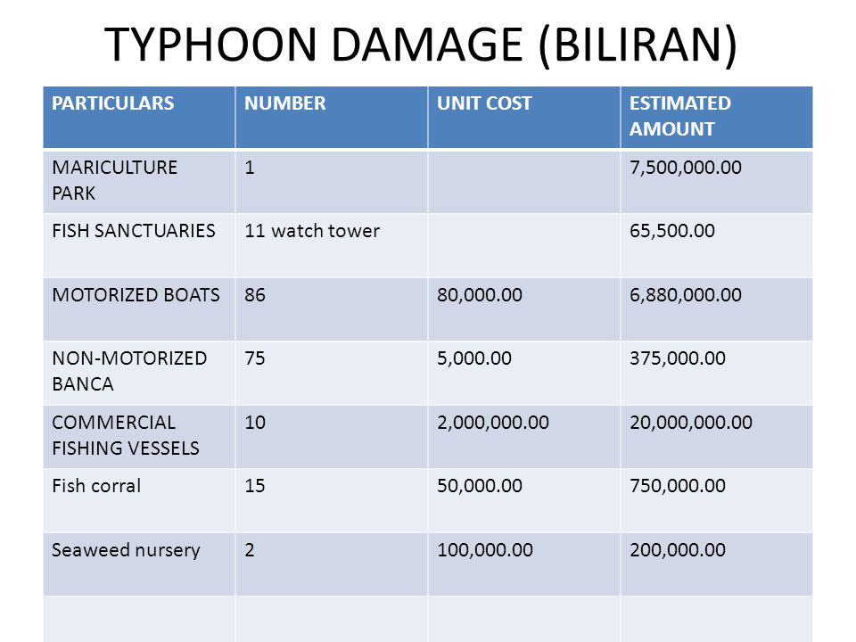 TYPHOON DAMAGE (BILIRAN) PARTICULARSNUMBERUNIT COSTESTIMATED AMOUNT MARICULTURE PARK 17,500,000.00 FISH SANCTUARIES11 watch tower65,500.00 MOTORIZED BOATS8680,000.006,880,000.00 NON-MOTORIZED BANCA 755,000.00375,000.00 COMMERCIAL FISHING VESSELS 102,000,000.0020,000,000.00 Fish corral1550,000.00750,000.00 Seaweed nursery2100,000.00200,000.00