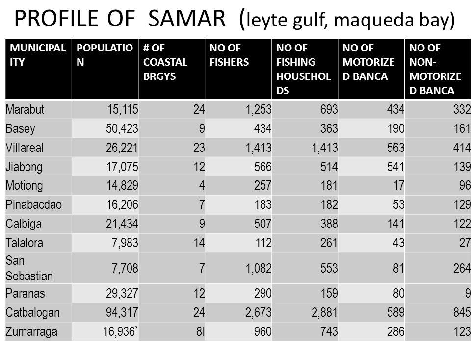 PROFILE OF SAMAR ( leyte gulf, maqueda bay) MUNICIPAL ITY POPULATIO N # OF COASTAL BRGYS NO OF FISHERS NO OF FISHING HOUSEHOL DS NO OF MOTORIZE D BANCA NO OF NON- MOTORIZE D BANCA Marabut15,115 241,253693434332 Basey50,423 9434363190161 Villareal26,221 231,413 563 414 Jiabong17,075 12566514 541 139 Motiong14,829 4257181 17 96 Pinabacdao16,206 7183182 53 129 Calbiga21,434 9507388141122 Talalora7,983 141122614327 San Sebastian 7,708 71,082553 81 264 Paranas29,327 12290159 80 9 Catbalogan94,317 242,6732,881 589 845 Zumarraga16,936`8I960743286123