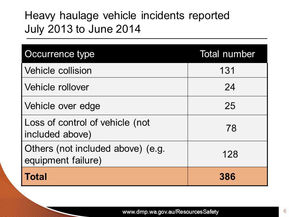 www.dmp.wa.gov.au/ResourcesSafety Heavy haulage vehicle incidents reported July 2013 to June 2014 Occurrence typeTotal number Vehicle collision131 Vehicle rollover 24 Vehicle over edge 25 Loss of control of vehicle (not included above) 78 Others (not included above) (e.g.