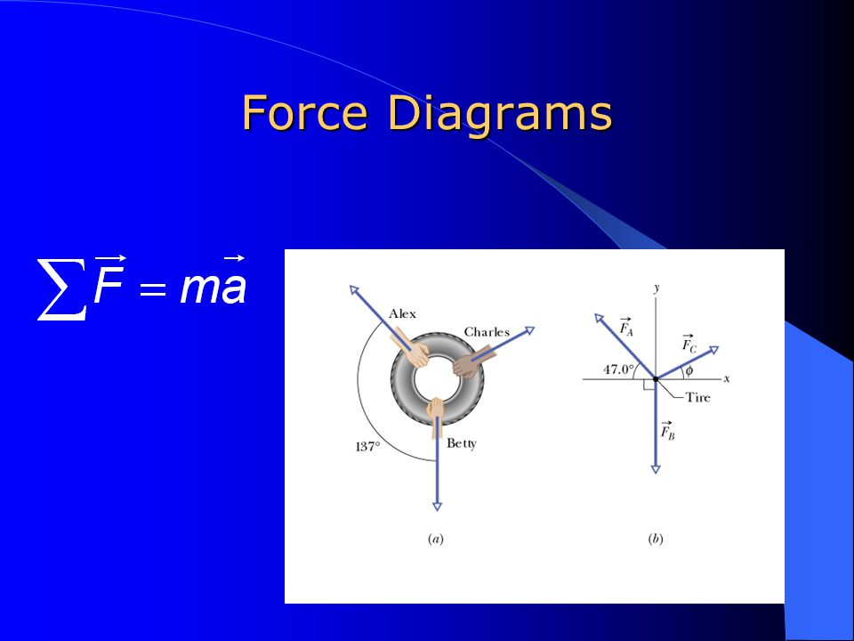 Newton's 2 nd Law The unbalanced force acting on an object equals the object's mass times its acceleration.