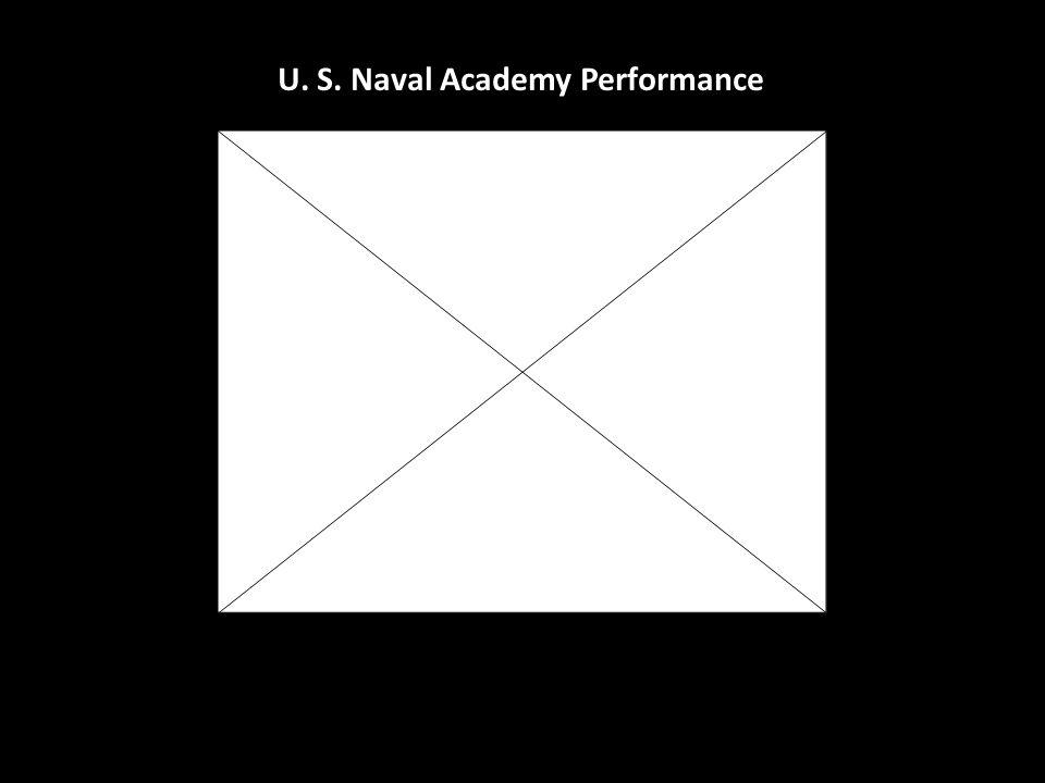 U. S. Naval Academy Performance