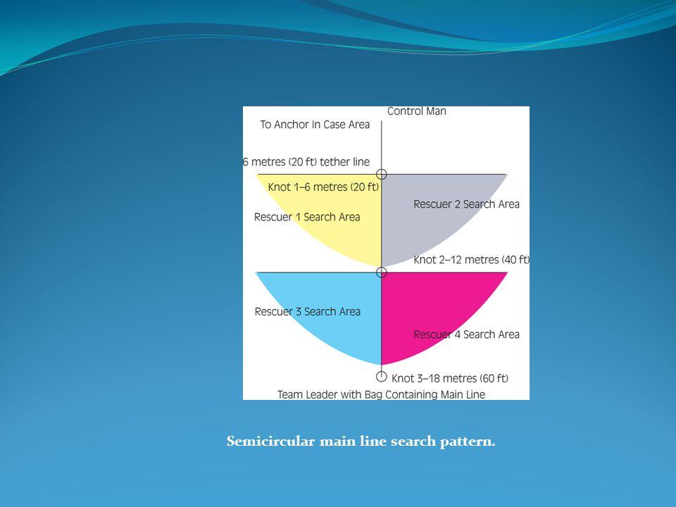 Semicircular main line search pattern.