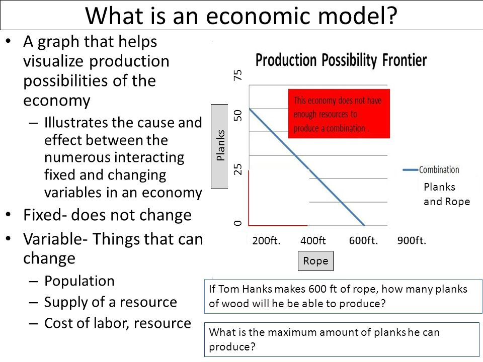 What is an economic model.
