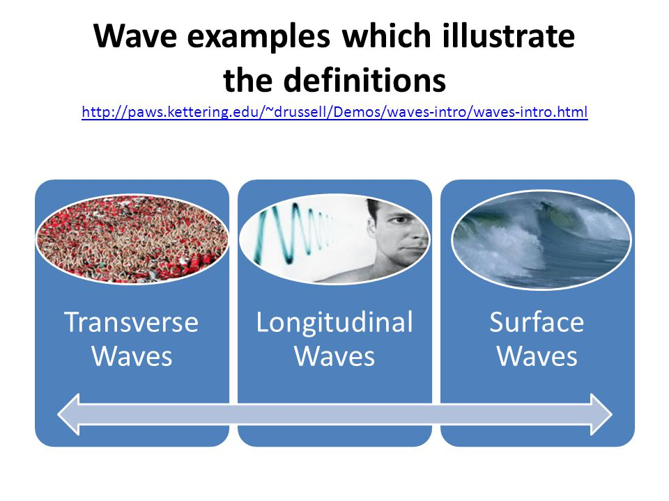 Wave examples which illustrate the definitions http://paws.kettering.edu/~drussell/Demos/waves-intro/waves-intro.html http://paws.kettering.edu/~druss