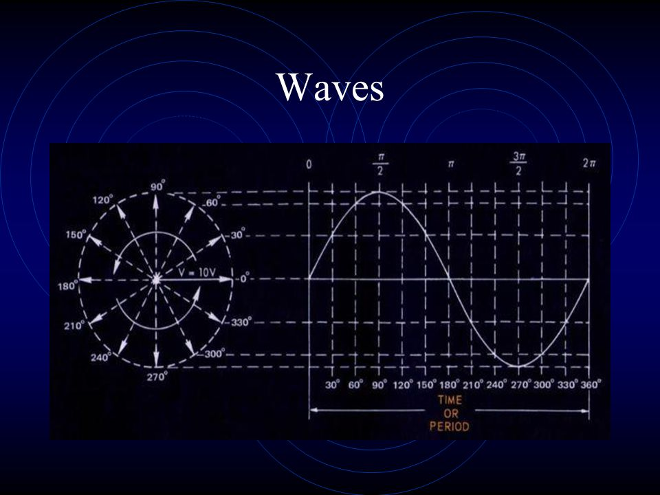 A wave is measured by its velocity.If it is EMR then its velocity is the speed of light.