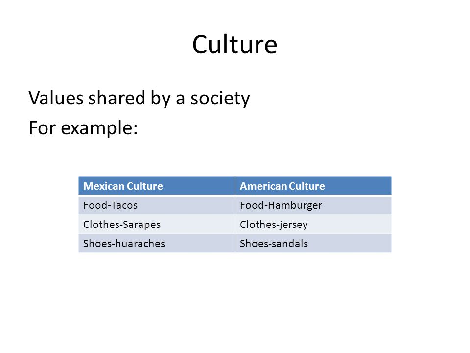 Culture Values shared by a society For example: Mexican CultureAmerican Culture Food-TacosFood-Hamburger Clothes-SarapesClothes-jersey Shoes-huaraches