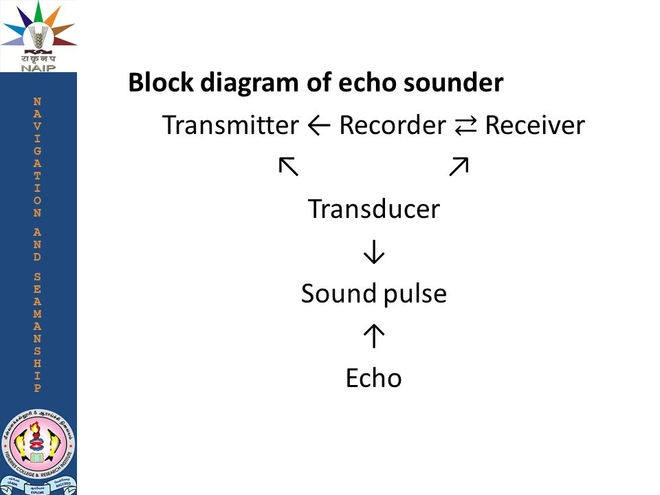 Block diagram of echo sounder Transmitter ← Recorder ⇄ Receiver ↖ ↗ Transducer ↓ Sound pulse ↑ Echo
