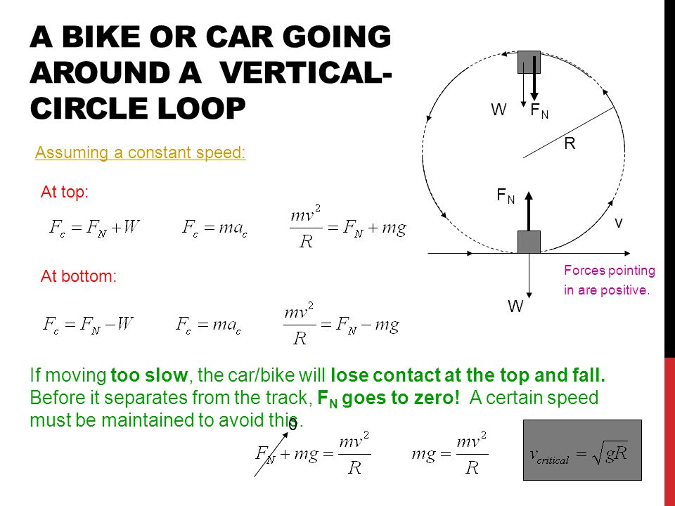 A BIKE OR CAR GOING AROUND A VERTICAL- CIRCLE LOOP Assuming a constant speed: R W v W FNFN At top: At bottom: If moving too slow, the car/bike will lose contact at the top and fall.