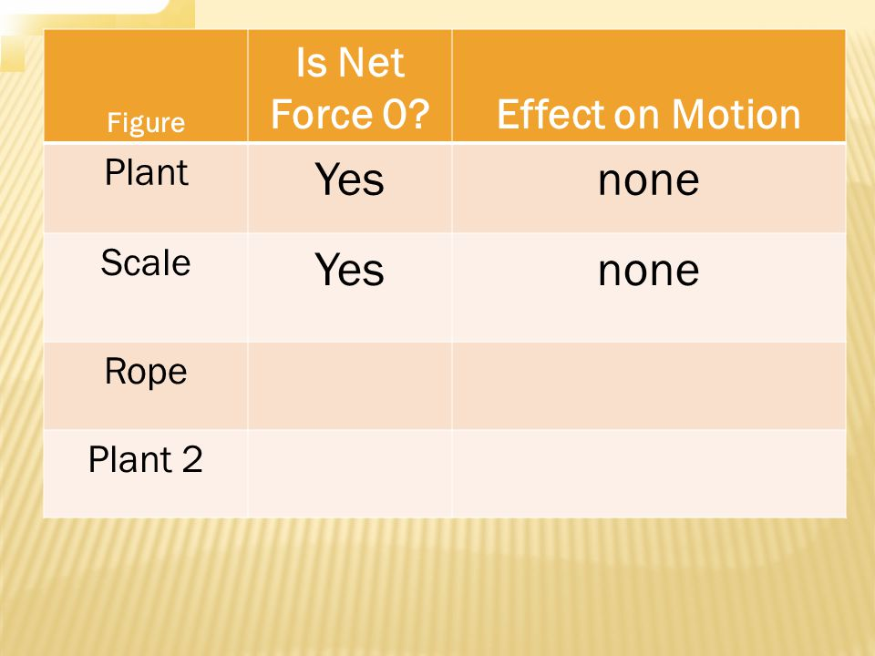 Figure Is Net Force 0 Effect on Motion Plant Yesnone Scale Yesnone Rope Plant 2
