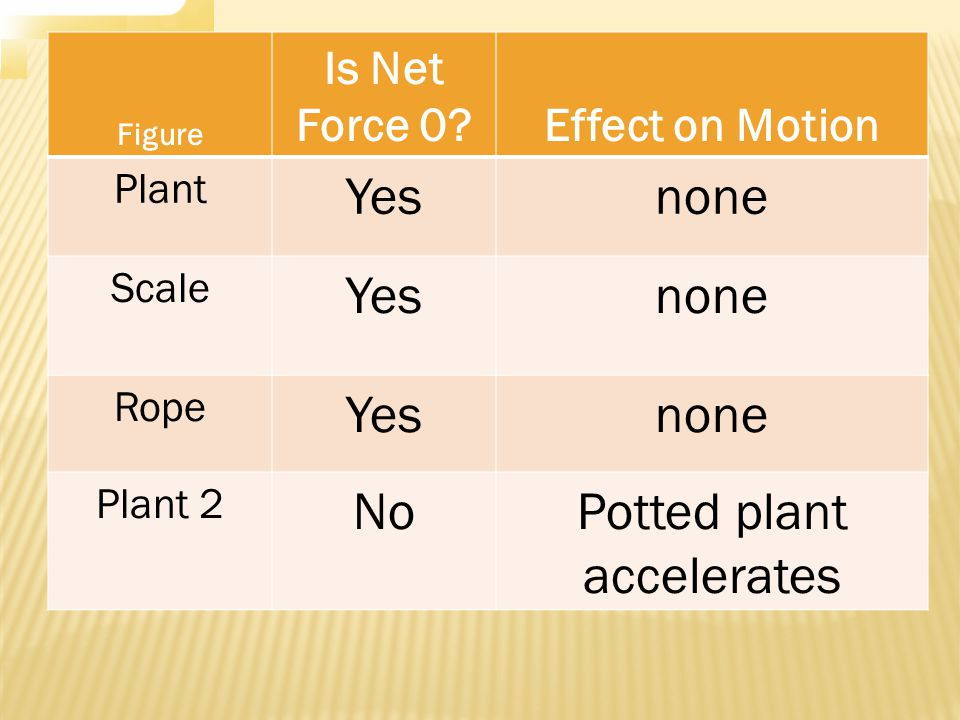 Figure Is Net Force 0 Effect on Motion Plant Yesnone Scale Yesnone Rope Yesnone Plant 2 NoPotted plant accelerates