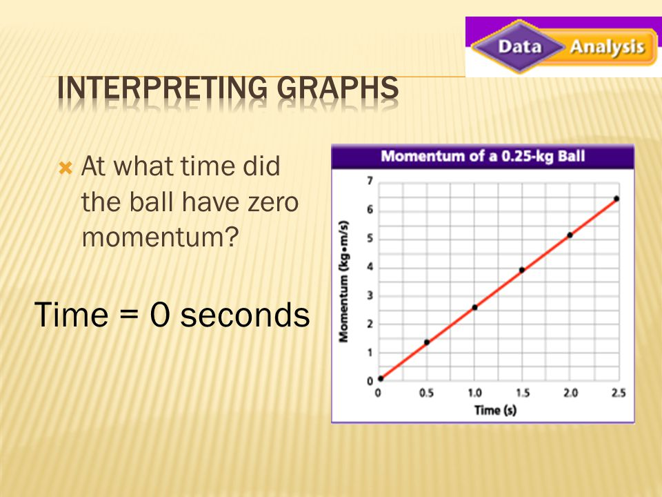  At what time did the ball have zero momentum Time = 0 seconds