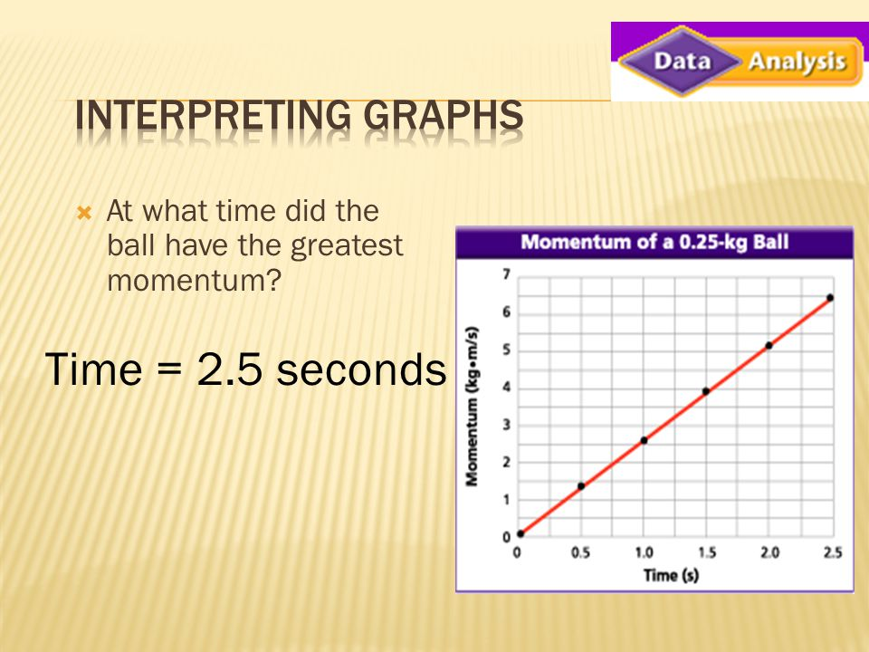  At what time did the ball have the greatest momentum? Time = 2.5 seconds