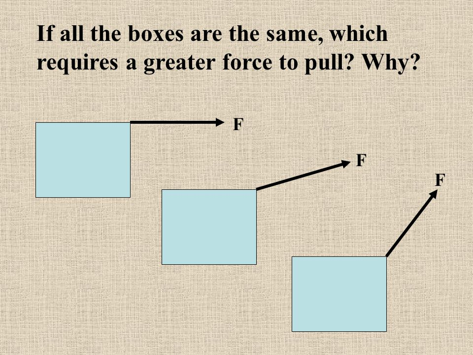 How does pulling a block at a downward angle change the normal force? …friction force? FgFg FNFN F y x