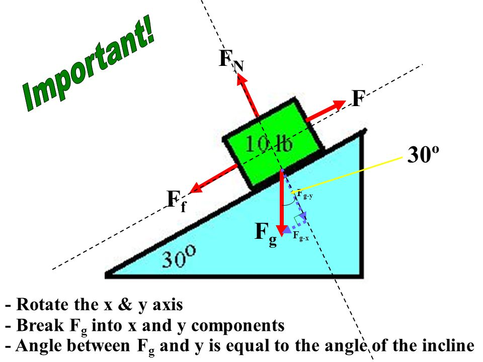 There are always at least two forces acting upon any object that is positioned on an inclined plane - the force of gravity and the normal force. The f