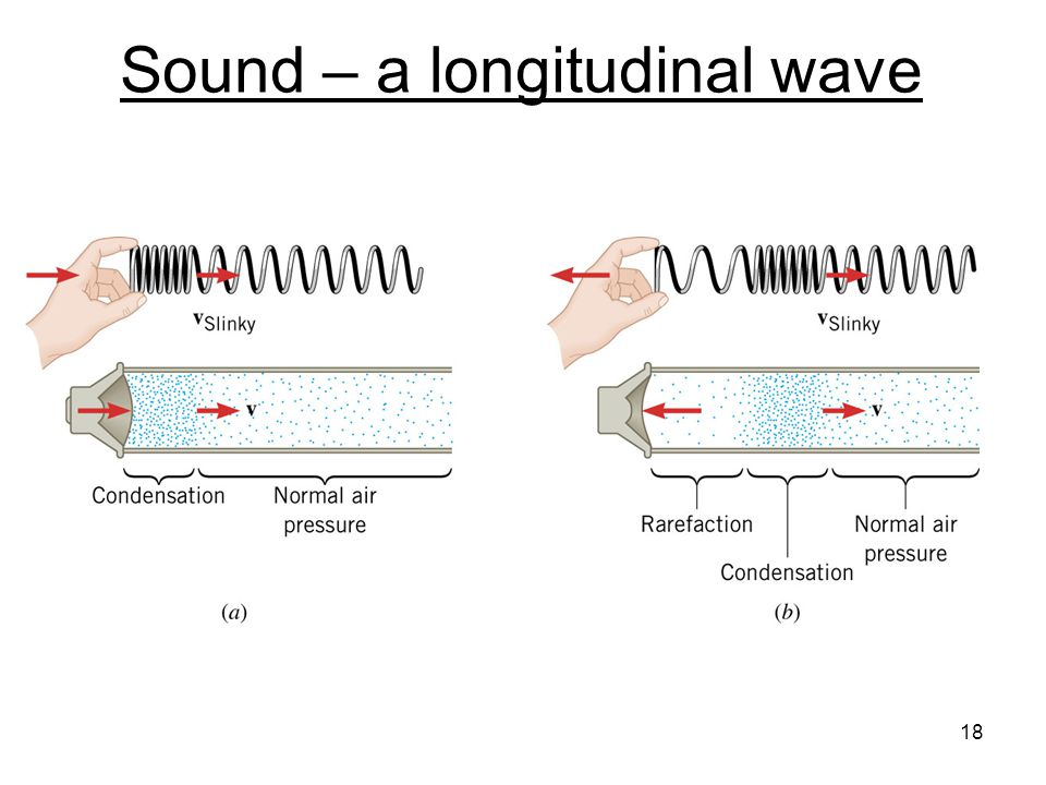 Harmonic waves – keep jiggling the end of the string up and down  produces a continuous wavetrain 17