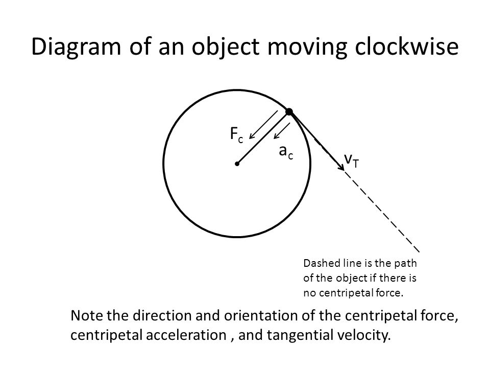vTvT acac FcFc Diagram of an object moving clockwise Note the direction and orientation of the centripetal force, centripetal acceleration, and tangential velocity.