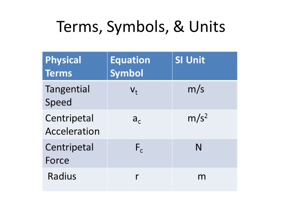 Terms, Symbols, & Units Physical Terms Equation Symbol SI Unit Tangential Speed v t m/s Centripetal Acceleration a c m/s 2 Centripetal Force F c N Radius r m