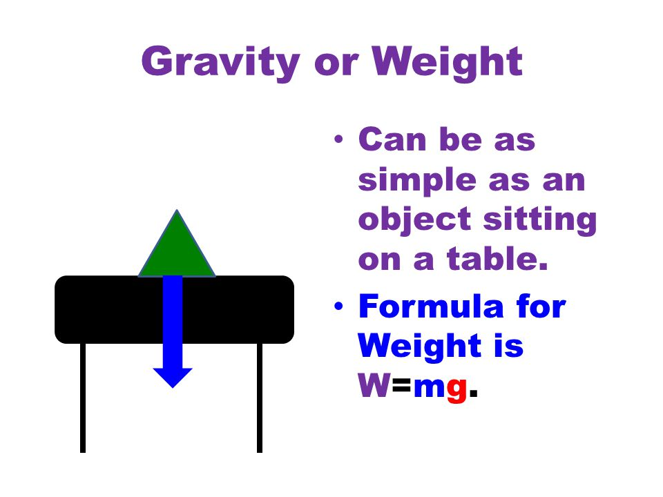 Gravity or Weight Can be as simple as an object sitting on a table. Formula for Weight is W=mg.