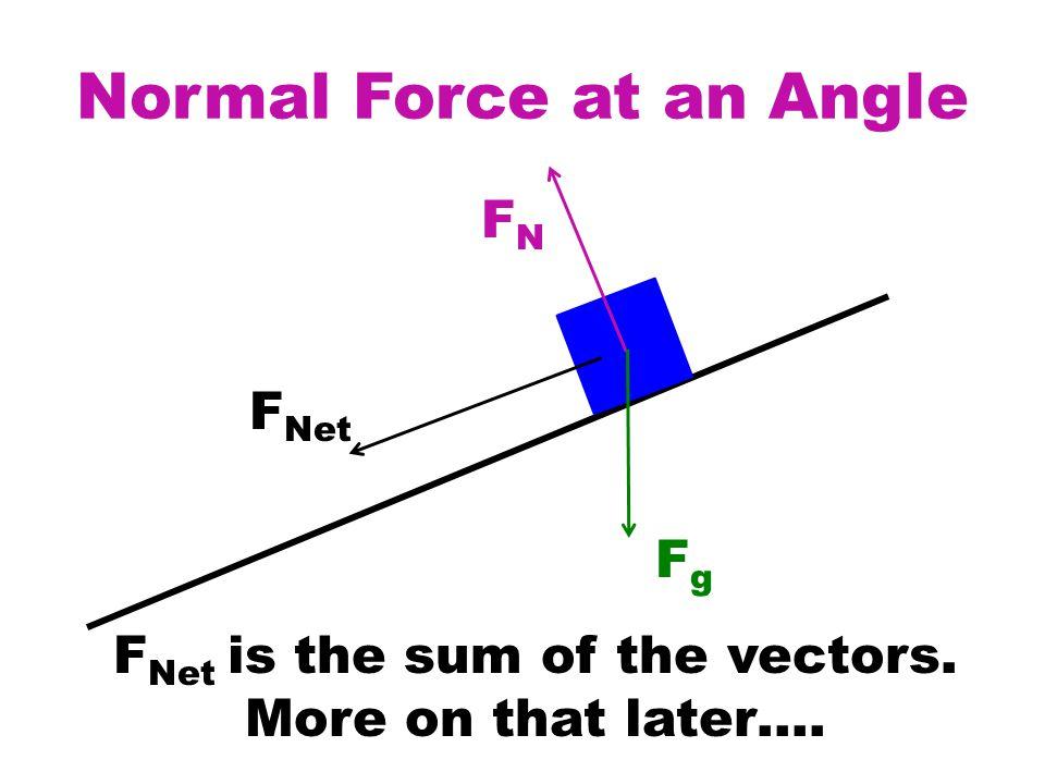 Normal Force at an Angle FNFN FgFg F Net F Net is the sum of the vectors. More on that later….