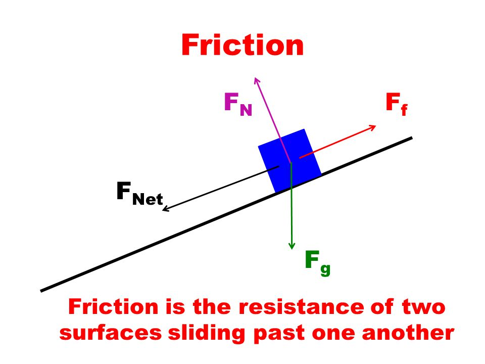 Friction FNFN FgFg F Net Friction is the resistance of two surfaces sliding past one another FfFf