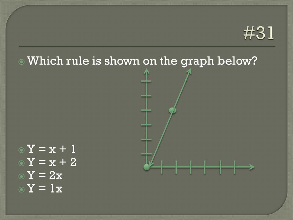  Which rule is shown on the graph below?  Y = x + 1  Y = x + 2  Y = 2x  Y = 1x