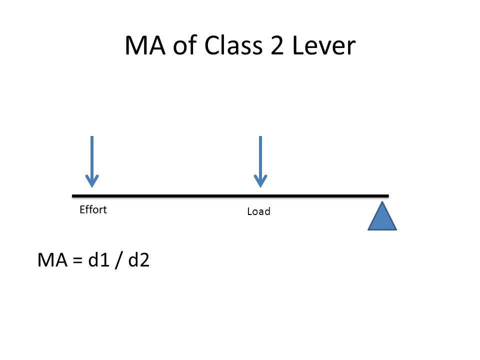 MA of Class 2 Lever Load MA = d1 / d2