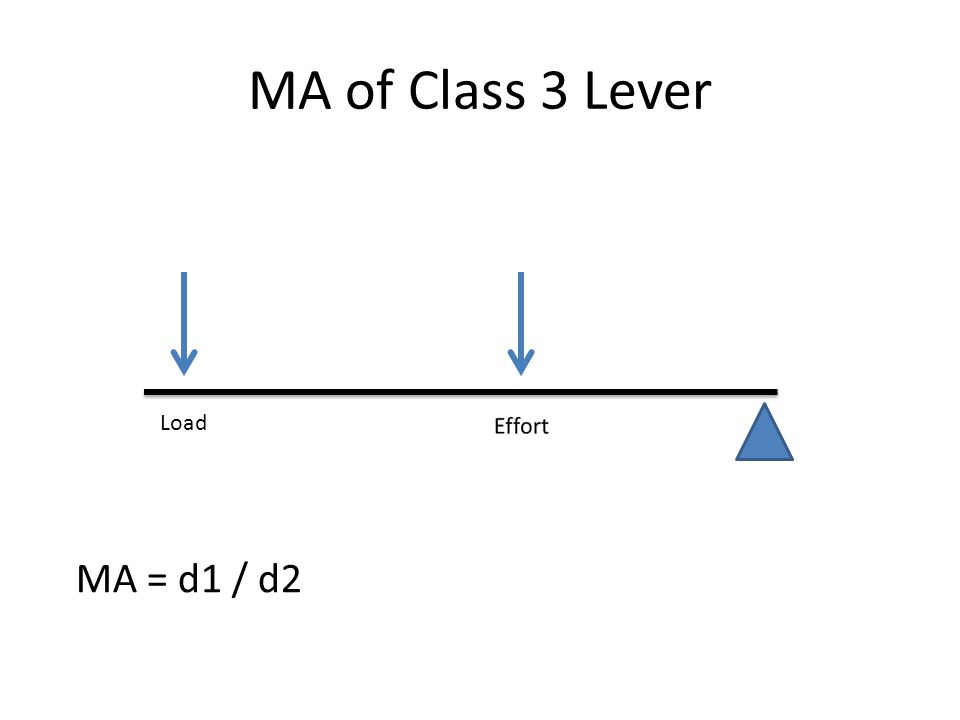 MA of Class 3 Lever Load MA = d1 / d2