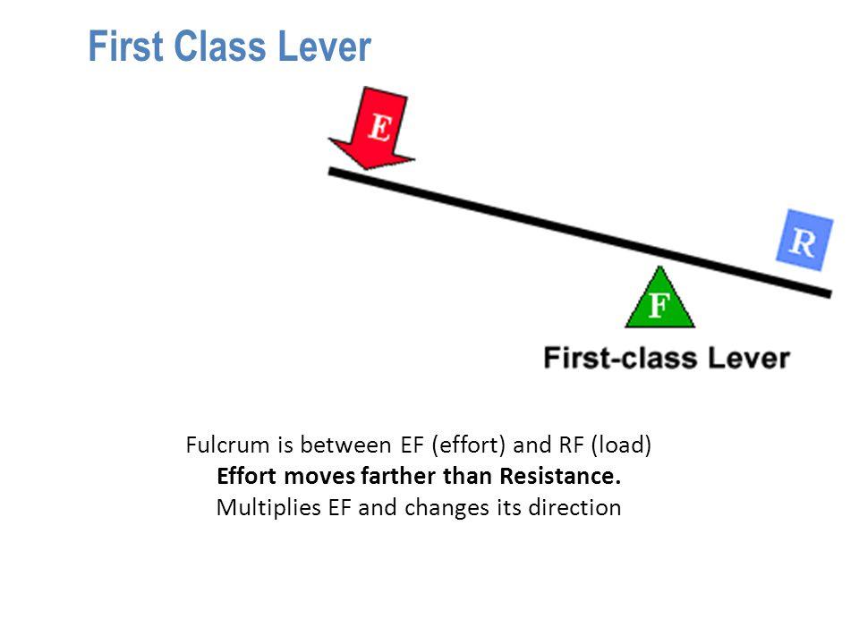 MA of Class 1 Lever Load MA = d1 / d2