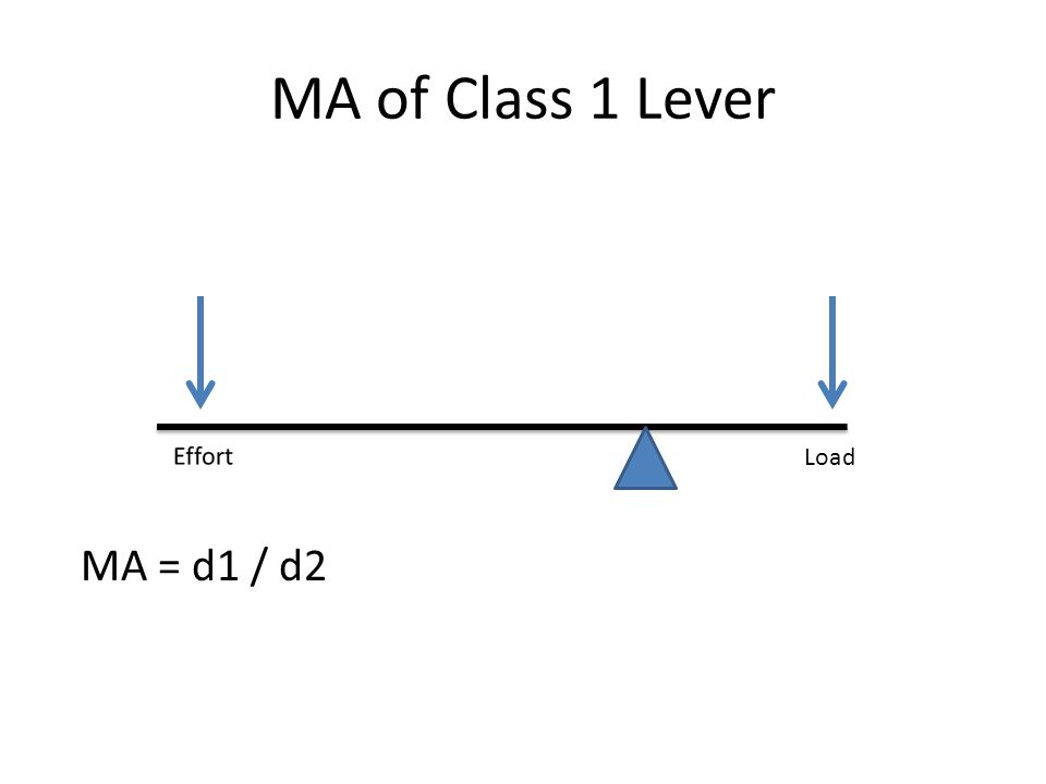 MA of Class 1 Lever Load MA = d1 / d2