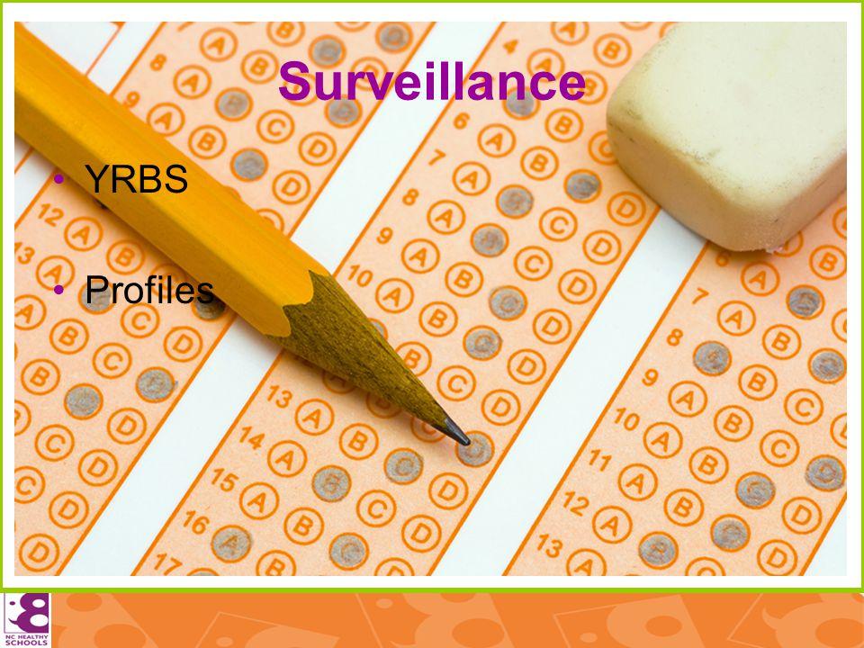 Surveillance YRBS Profiles