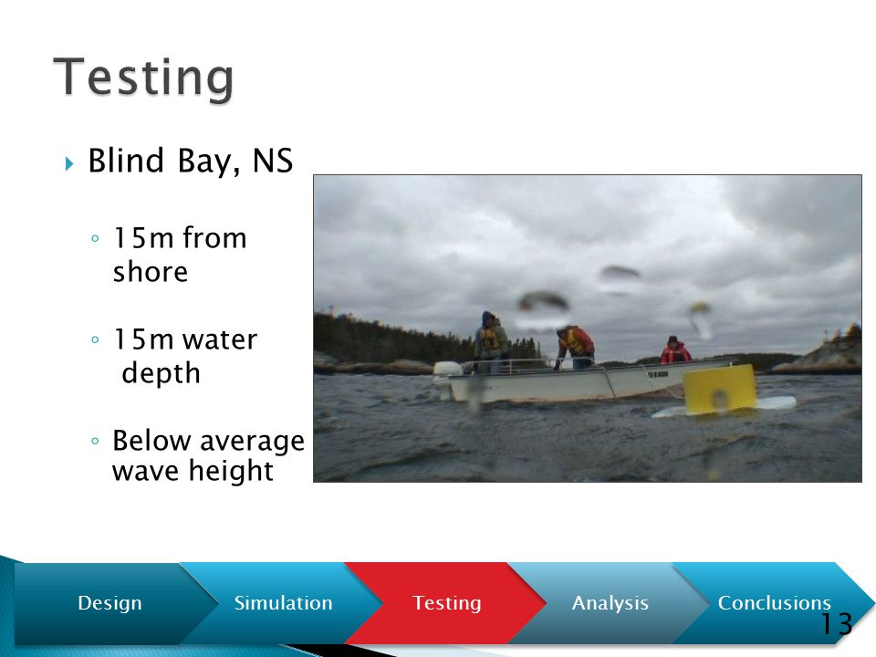  Blind Bay, NS ◦ 15m from shore ◦ 15m water depth ◦ Below average wave height Design SimulationTestingAnalysisConclusions 13