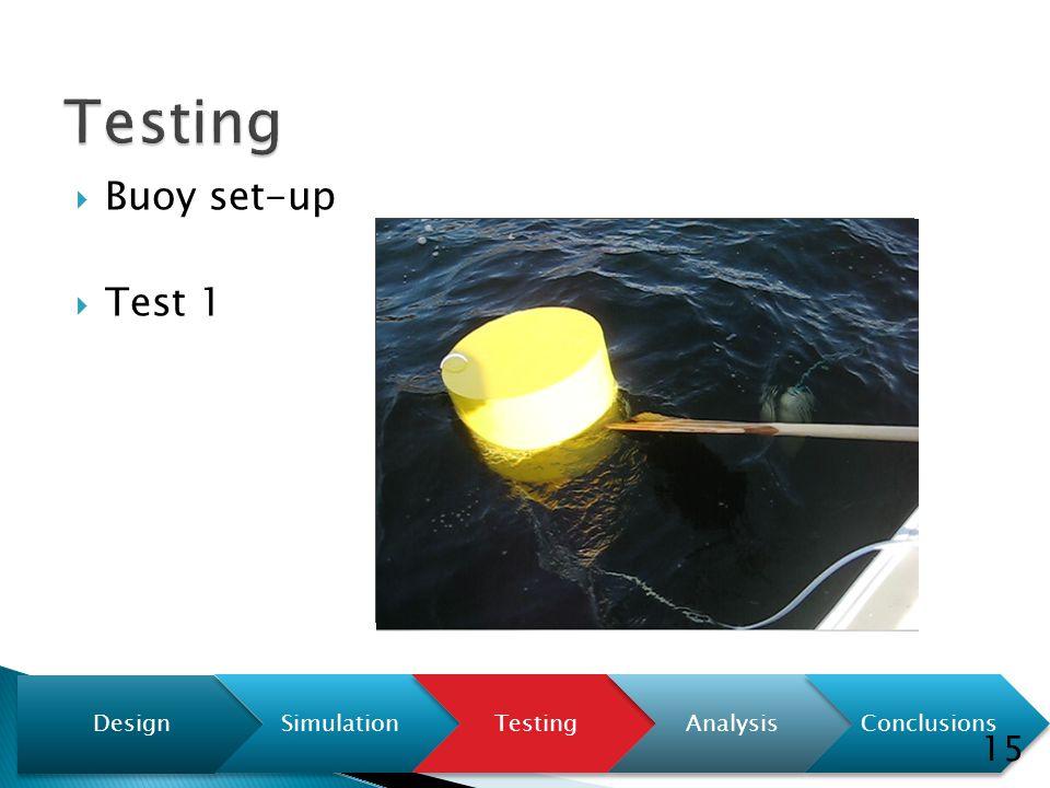  Buoy set-up  Test 1 Design SimulationTestingAnalysisConclusions 15