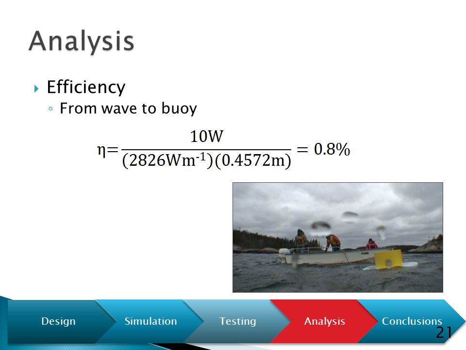  Efficiency ◦ From wave to buoy Design SimulationTestingAnalysisConclusions 21