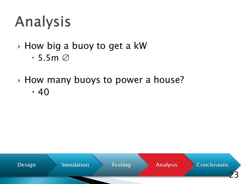  How big a buoy to get a kW  5.5m ∅  How many buoys to power a house?  40 Design SimulationTestingAnalysisConclusions 23