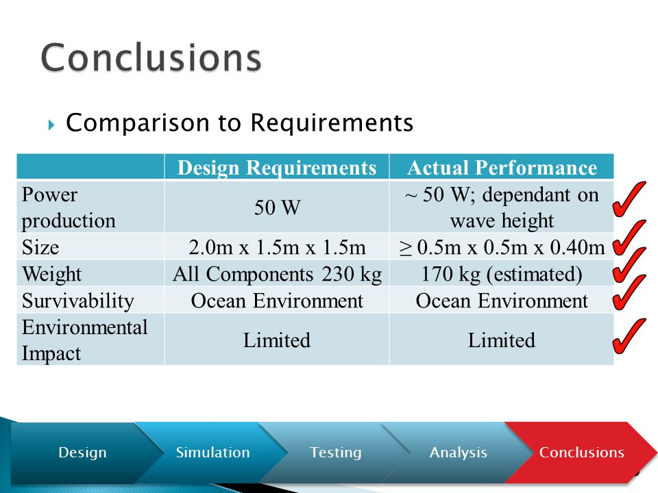  Comparison to Requirements Design RequirementsActual Performance Power production 50 W ~ 50 W; dependant on wave height Size2.0m x 1.5m x 1.5m≥ 0.5m x 0.5m x 0.40m WeightAll Components 230 kg170 kg (estimated) SurvivabilityOcean Environment Environmental Impact Limited 25 Design SimulationTestingAnalysisConclusions