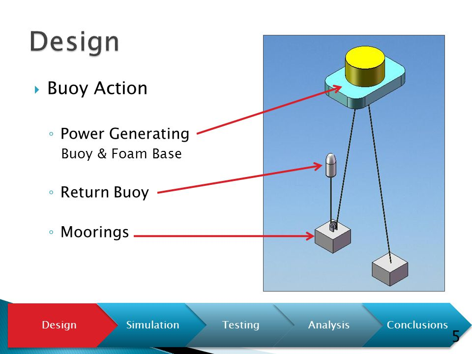  Buoy Action ◦ Power Generating Buoy & Foam Base ◦ Return Buoy ◦ Moorings Design SimulationTestingAnalysisConclusions 5