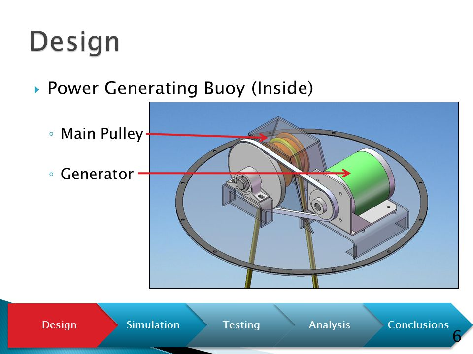  Power Generating Buoy (Inside) ◦ Main Pulley ◦ Generator Design SimulationTestingAnalysisConclusions 6