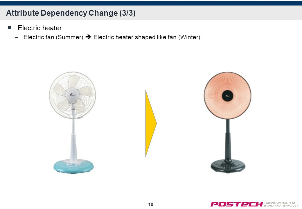 10 Attribute Dependency Change (3/3) ■Electric heater –Electric fan (Summer)  Electric heater shaped like fan (Winter)