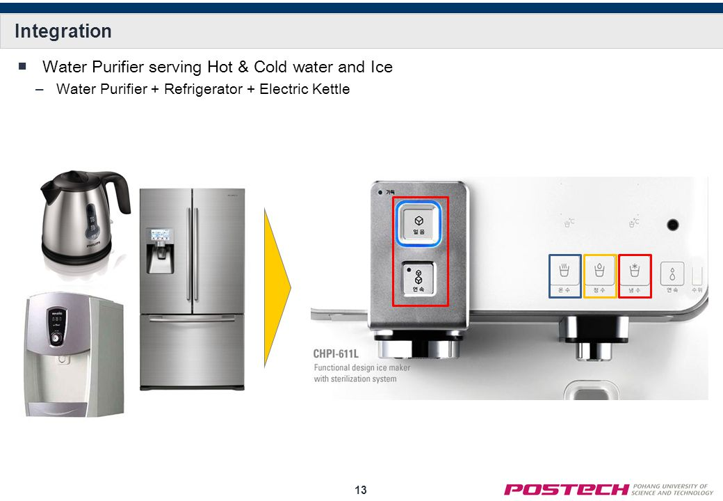 13 Integration ■Water Purifier serving Hot & Cold water and Ice –Water Purifier + Refrigerator + Electric Kettle