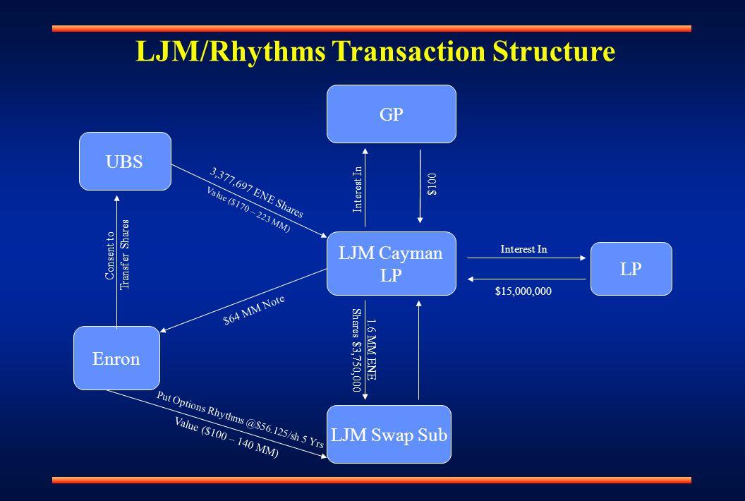 LJM Cayman LP GP LJM Swap Sub LP UBS Enron Interest In $100 Interest In $15,000,000 3,377,697 ENE Shares Shares $3,750,000 1.6 MM ENE Put Options Rhythms @$56.125/sh 5 Yrs Consent to Transfer Shares Value ($100 – 140 MM) Value ($170 – 223 MM) $64 MM Note LJM/Rhythms Transaction Structure