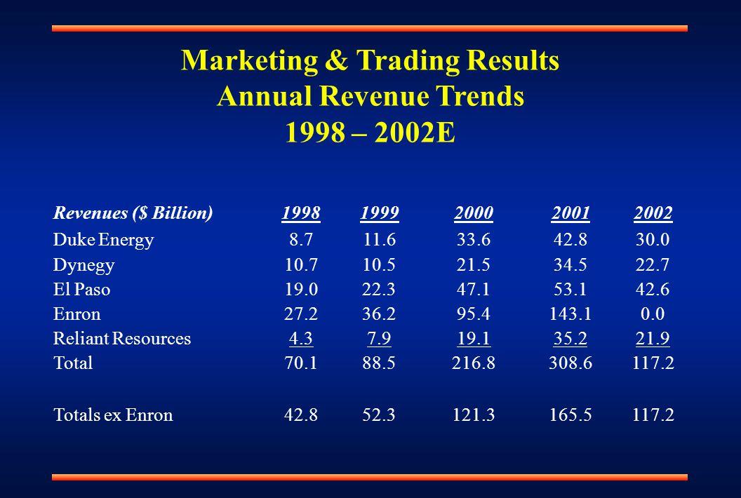 Revenues ($ Billion)19981999200020012002 Duke Energy8.711.633.642.830.0 Dynegy10.710.521.534.522.7 El Paso19.022.347.153.142.6 Enron27.236.295.4143.10.0 Reliant Resources4.37.919.135.221.9 Total70.188.5216.8308.6117.2 Totals ex Enron42.852.3121.3165.5117.2 Marketing & Trading Results Annual Revenue Trends 1998 – 2002E