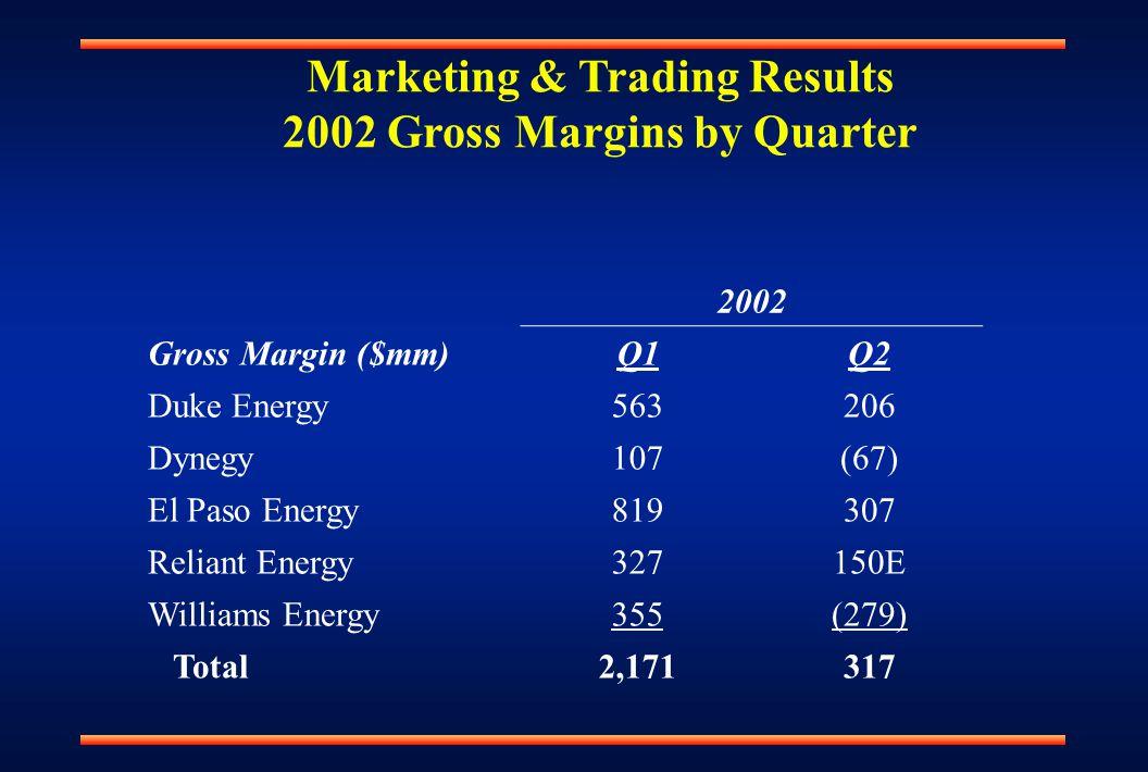 Marketing & Trading Results 2002 Gross Margins by Quarter 2002 Gross Margin ($mm)Q1Q2 Duke Energy563206 Dynegy107(67) El Paso Energy819307 Reliant Energy327150E Williams Energy355(279) Total2,171317